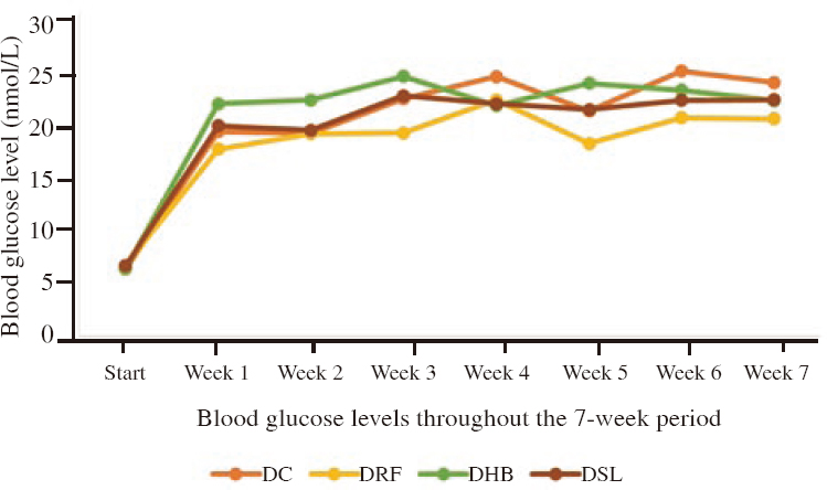 Figure 1: Blood glucose levels throughout the 7-week period. DC=diabetic control, DRF=diabetic+rooibos, DHB=diabetic+honeybush, DSL=diabetic+sutherlandia