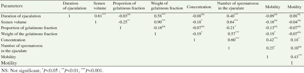 Table 3: Correlation between the semen parameters of the improved boars.